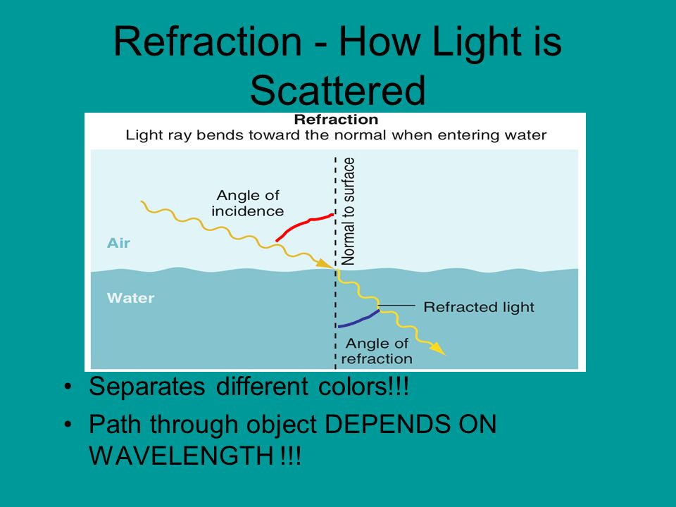 Refraction - How Light is Scattered Separates different colors!!.