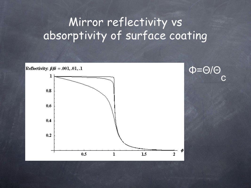 Mirror reflectivity vs absorptivity of surface coating Φ=Θ/Θ c