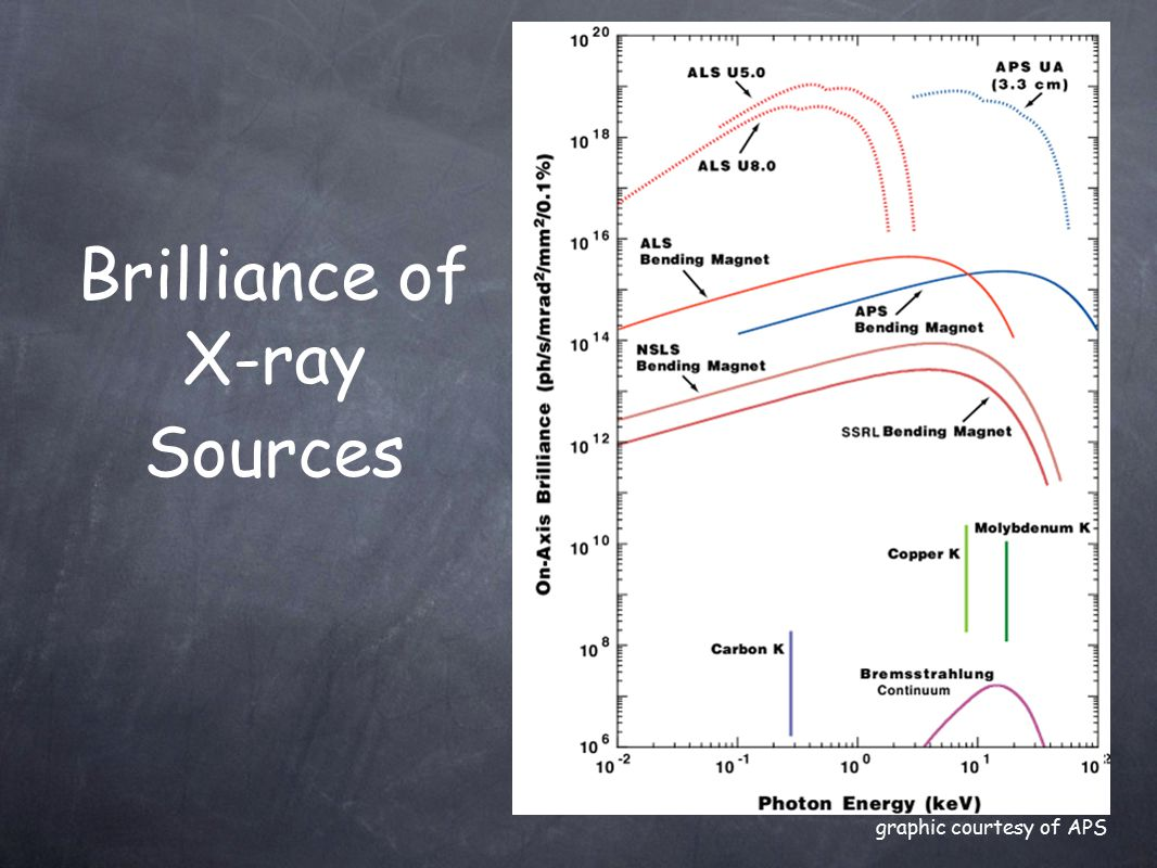 Brilliance of X-ray Sources graphic courtesy of APS