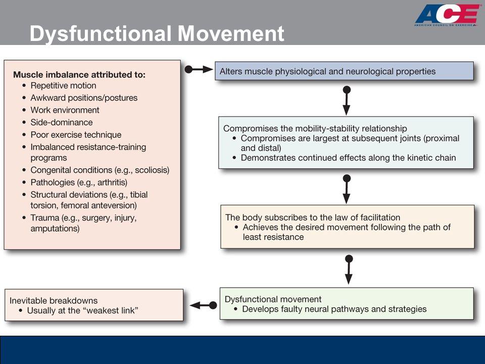 Dysfunctional Movement