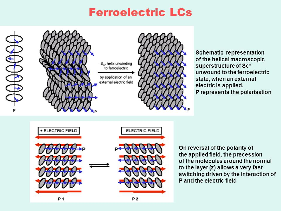 Ferroelectric LCs Schematic representation of the helical macroscopic superstructure of Sc* unwound to the ferroelectric state, when an external electric is applied.