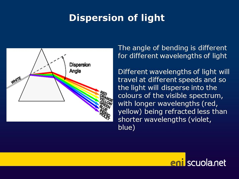 The angle of bending is different for different wavelengths of light Different wavelengths of light will travel at different speeds and so the light will disperse into the colours of the visible spectrum, with longer wavelengths (red, yellow) being refracted less than shorter wavelengths (violet, blue) Dispersion of light