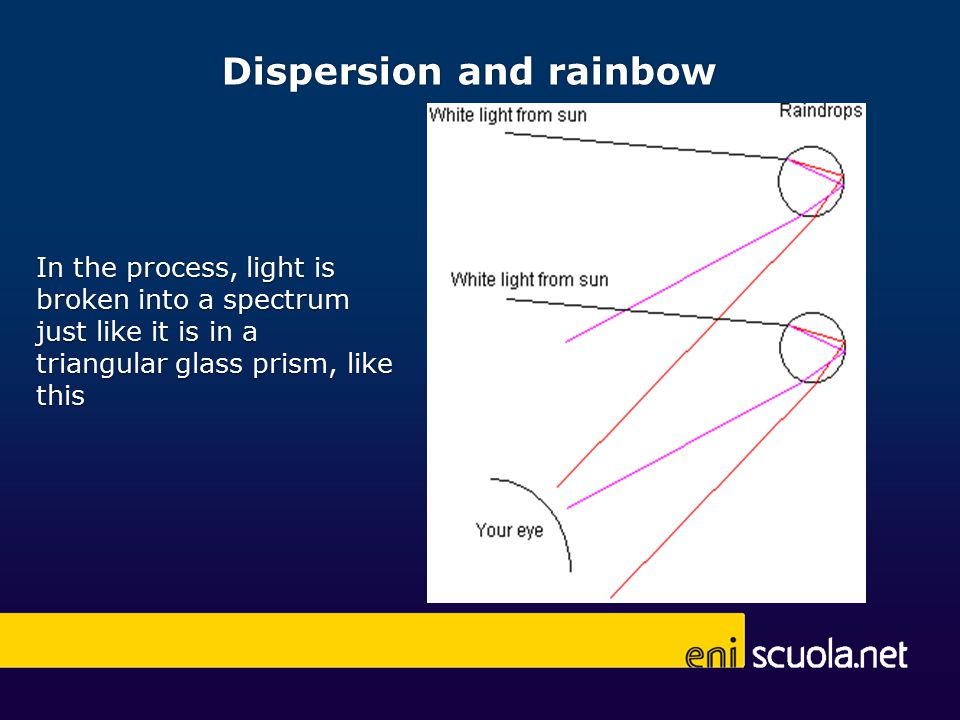In the process, light is broken into a spectrum just like it is in a triangular glass prism, like this