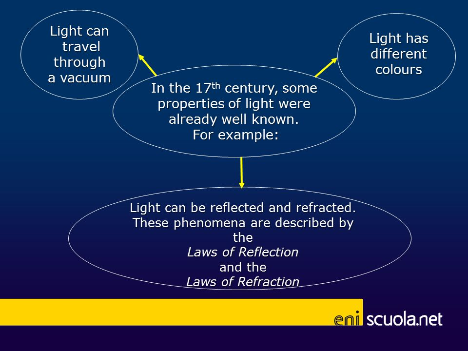 Light can travel travel through through a vacuum In the 17 th century, some properties of light were properties of light were already well known.