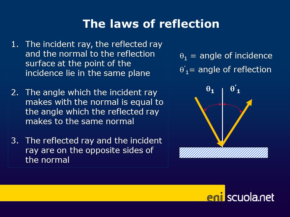 11 '1'1  1 = angle of incidence  ' 1 = angle of reflection The laws of reflection 1.The incident ray, the reflected ray and the normal to the reflection surface at the point of the incidence lie in the same plane 2.The angle which the incident ray makes with the normal is equal to the angle which the reflected ray makes to the same normal 3.The reflected ray and the incident ray are on the opposite sides of the normal
