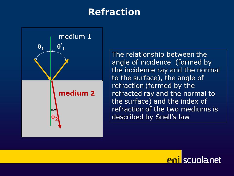 Refraction 11 '1'1 The relationship between the angle of incidence (formed by the incidence ray and the normal to the surface), the angle of refraction (formed by the refracted ray and the normal to the surface) and the index of refraction of the two mediums is described by Snell's law 22 medium 1 medium 2