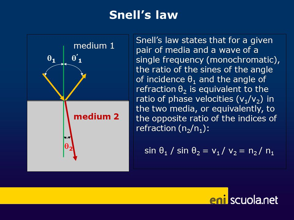 Snell's law 11 '1'1 22 medium 1 medium 2 Snell's law states that for a given pair of media and a wave of a single frequency (monochromatic), the ratio of the sines of the angle of incidence θ 1 and the angle of refraction θ 2 is equivalent to the ratio of phase velocities (v 1 /v 2 ) in the two media, or equivalently, to the opposite ratio of the indices of refraction (n 2 /n 1 ): sin θ 1 / sin θ 2 = v 1 / v 2 = n 2 / n 1
