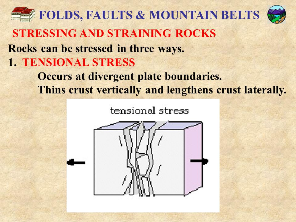 FOLDS, FAULTS & MOUNTAIN BELTS STRESSING AND STRAINING ROCKS 2.