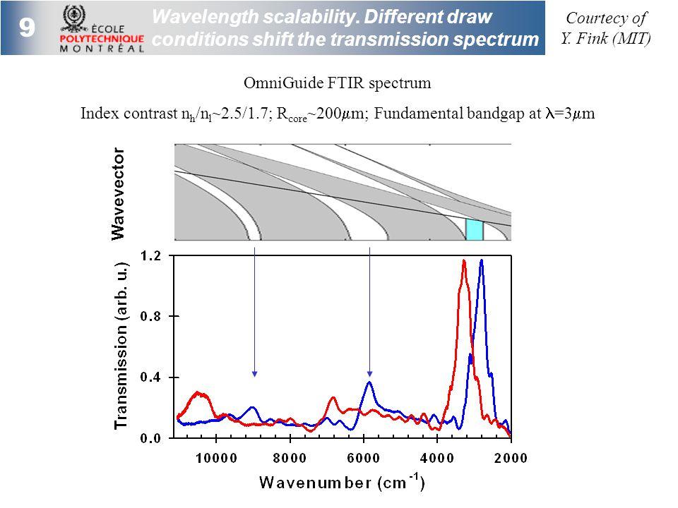 9 Wavelength scalability.