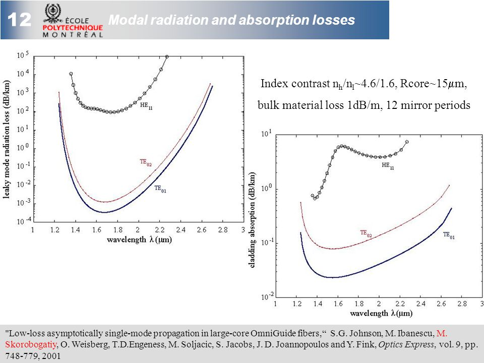 12 Modal radiation and absorption losses Index contrast n h /n l ~4.6/1.6, Rcore~15  m, bulk material loss 1dB/m, 12 mirror periods Low-loss asymptotically single-mode propagation in large-core OmniGuide fibers, S.G.