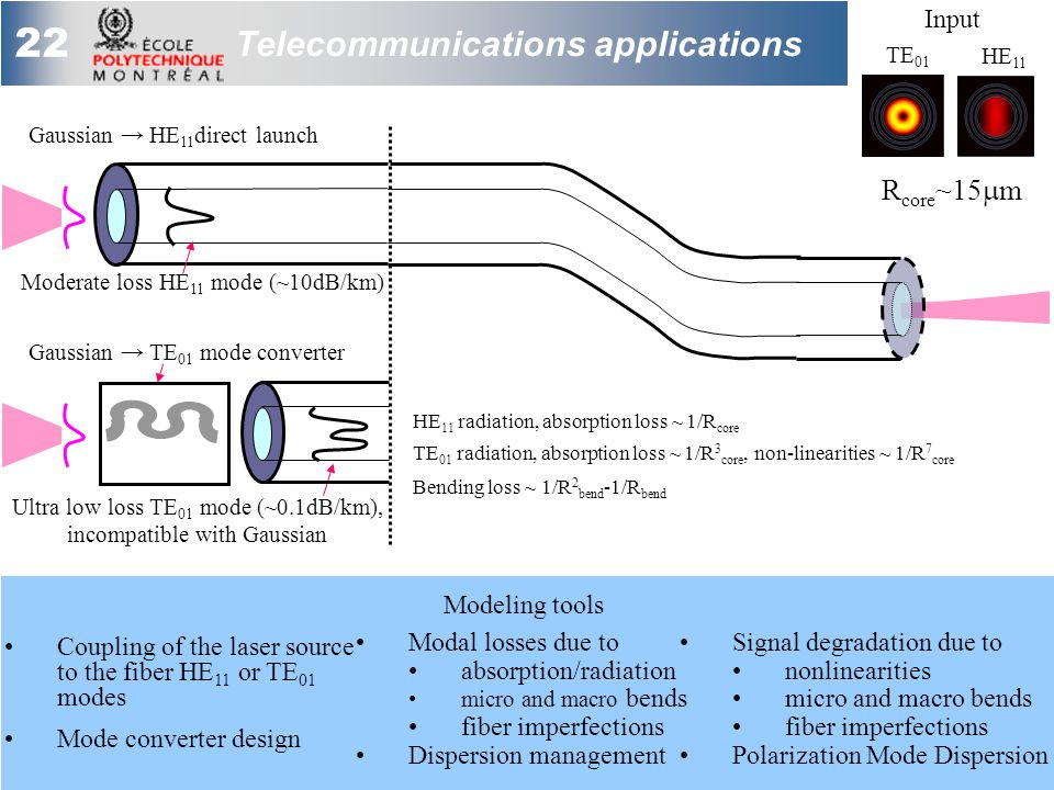 22 Telecommunications applications Coupling of the laser source to the fiber HE 11 or TE 01 modes Mode converter design Ultra low loss TE 01 mode (~0.1dB/km), incompatible with Gaussian Gaussian → TE 01 mode converter Gaussian → HE 11 direct launch Moderate loss HE 11 mode (~10dB/km) HE 11 TE 01 Modal losses due to absorption/radiation micro and macro bends fiber imperfections Dispersion management Signal degradation due to nonlinearities micro and macro bends fiber imperfections Polarization Mode Dispersion Modeling tools R core ~15  m HE 11 radiation, absorption loss ~ 1/R core Bending loss ~ 1/R 2 bend -1/R bend TE 01 radiation, absorption loss ~ 1/R 3 core, non-linearities ~ 1/R 7 core Input