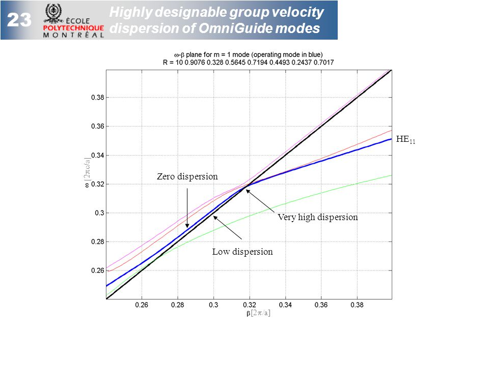 23 Highly designable group velocity dispersion of OmniGuide modes Very high dispersion Low dispersion Zero dispersion [2  /a] [2  c/a] HE 11