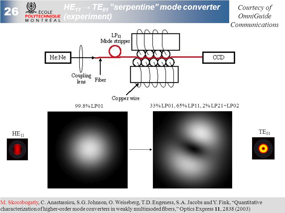 26 HE 11 → TE 01 serpentine mode converter (experiment) 33% LP01, 65% LP11, 2% LP21+LP02 99.8% LP01 M.