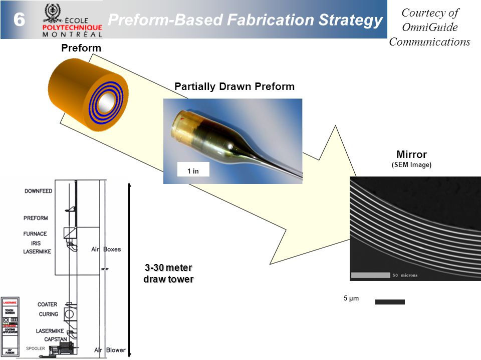6 Preform-Based Fabrication Strategy Partially Drawn Preform 1 in Mirror (SEM Image) Preform 5 µm 3-30 meter draw tower Courtecy of OmniGuide Communications