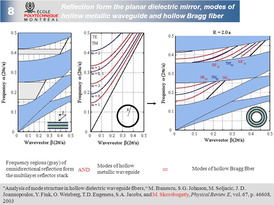 8 Reflection form the planar dielectric mirror, modes of hollow metallic waveguide and hollow Bragg fiber Analysis of mode structure in hollow dielectric waveguide fibers, M.