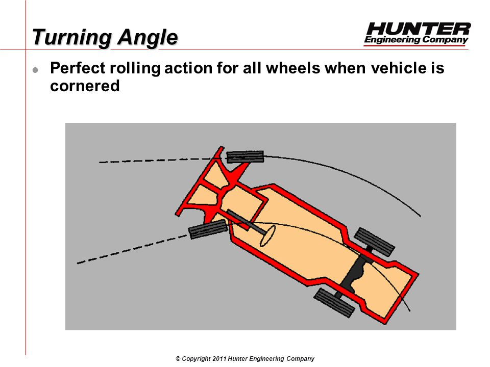 © Copyright 2011 Hunter Engineering Company Turning Angle Perfect rolling action for all wheels when vehicle is cornered