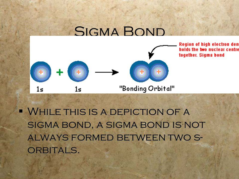 Sigma Bond  While this is a depiction of a sigma bond, a sigma bond is not always formed between two s- orbitals.