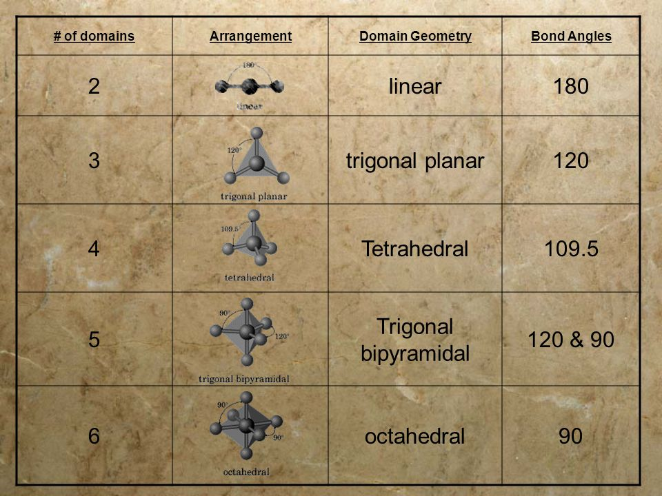 # of domainsArrangementDomain GeometryBond Angles 2linear180 3trigonal planar120 4Tetrahedral109.5 5 Trigonal bipyramidal 120 & 90 6octahedral90