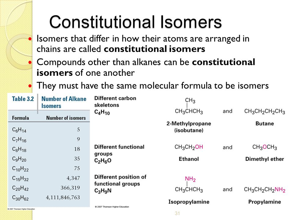 31 Constitutional Isomers Isomers that differ in how their atoms are arranged in chains are called constitutional isomers Compounds other than alkanes