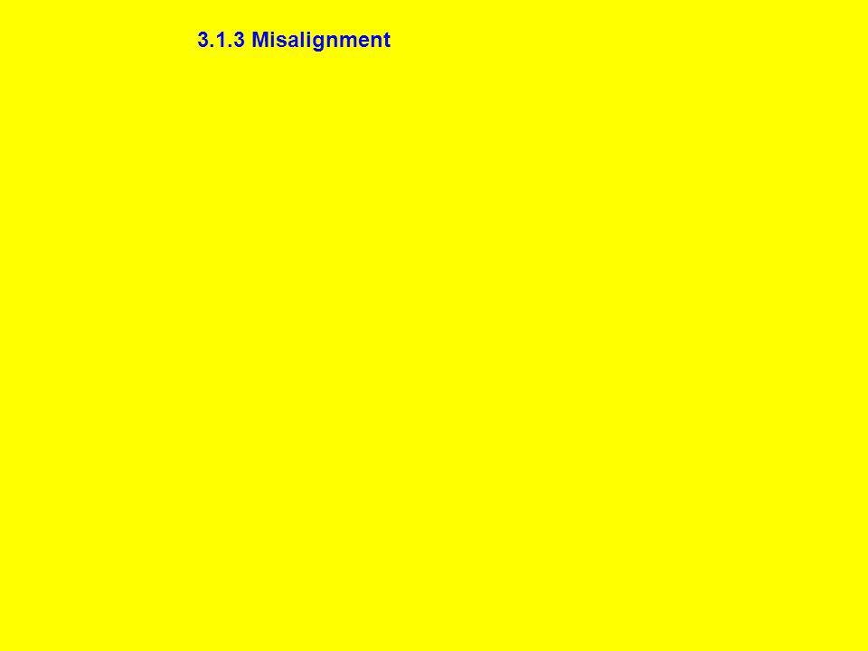 3.1.3 Misalignment