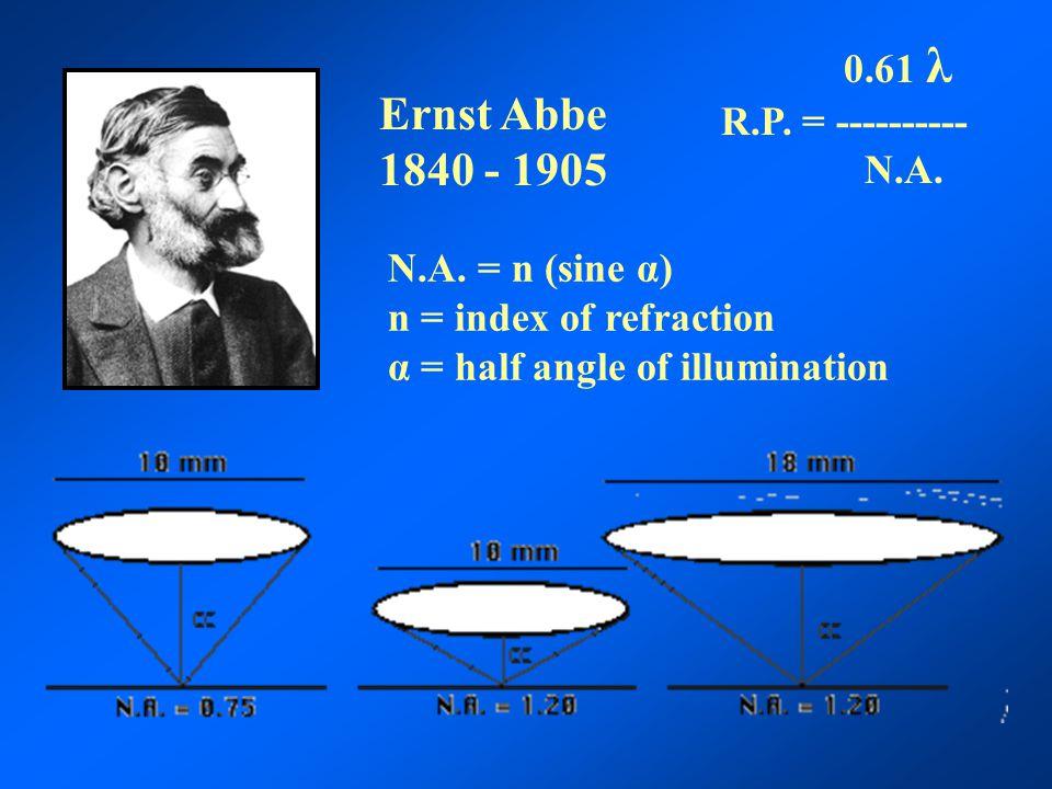 Ernst Abbe 1840 - 1905 0.61 λ R.P. = ---------- N.A.