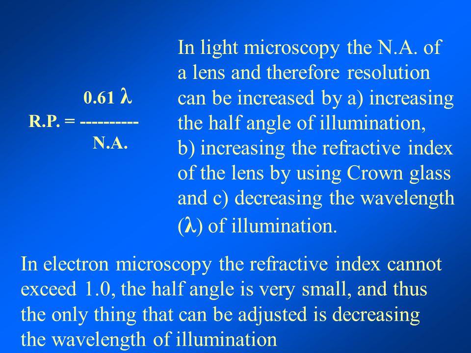 Transmission Electron Microscopy Louis de Broglie 1923
