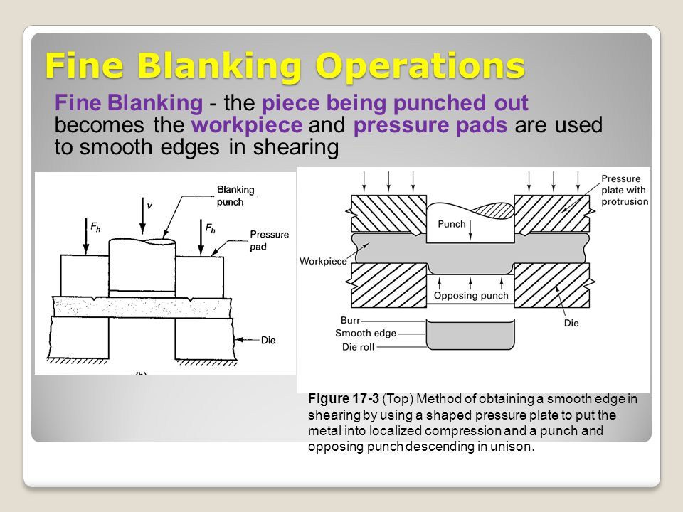 Fine Blanking Operations Fine Blanking - the piece being punched out becomes the workpiece and pressure pads are used to smooth edges in shearing Figu