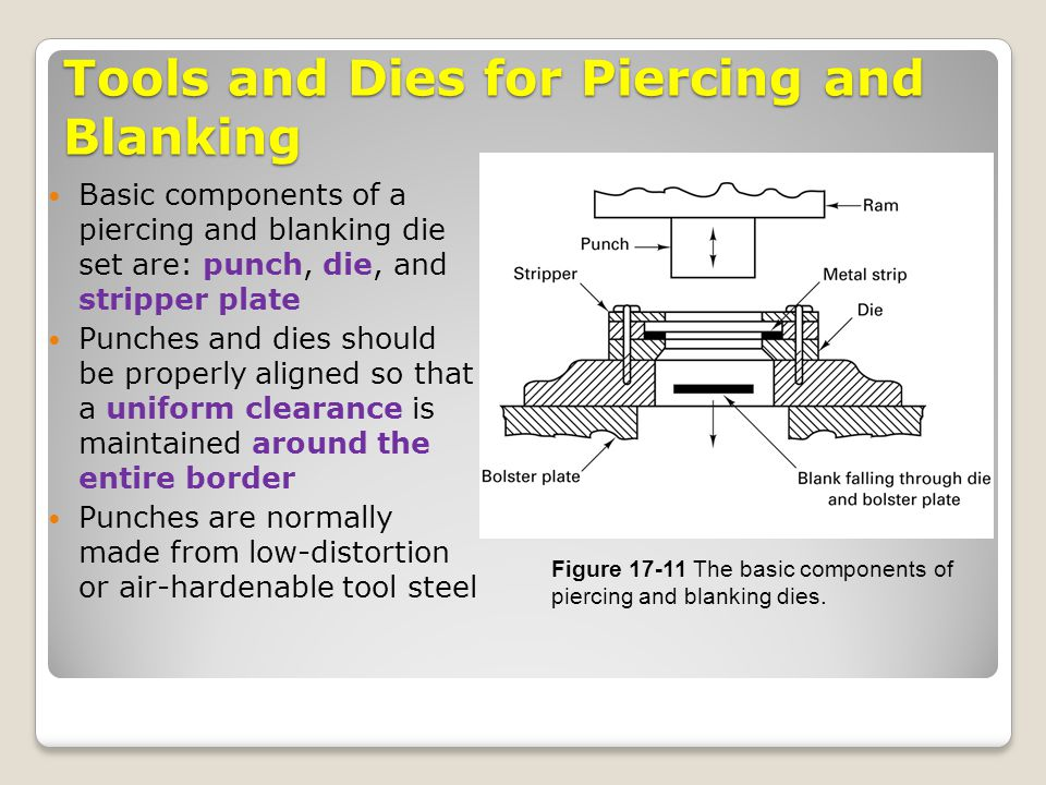 Tools and Dies for Piercing and Blanking Basic components of a piercing and blanking die set are: punch, die, and stripper plate Punches and dies shou
