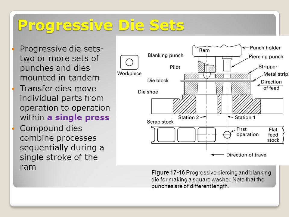 Progressive Die Sets Progressive die sets- two or more sets of punches and dies mounted in tandem Transfer dies move individual parts from operation t