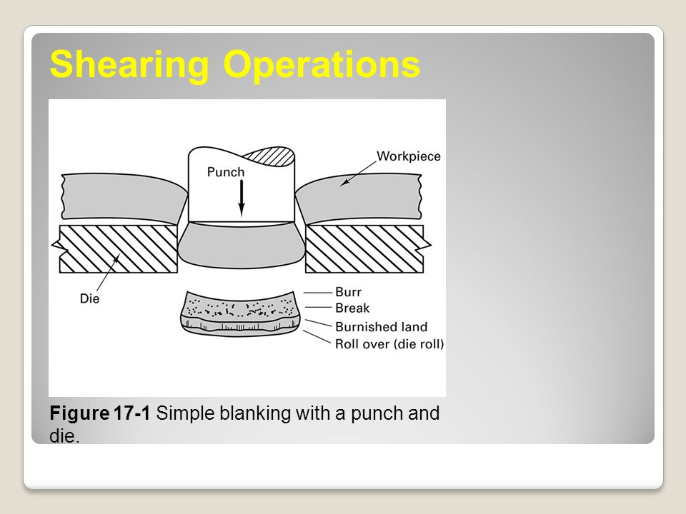 Figure 17-1 Simple blanking with a punch and die. Shearing Operations