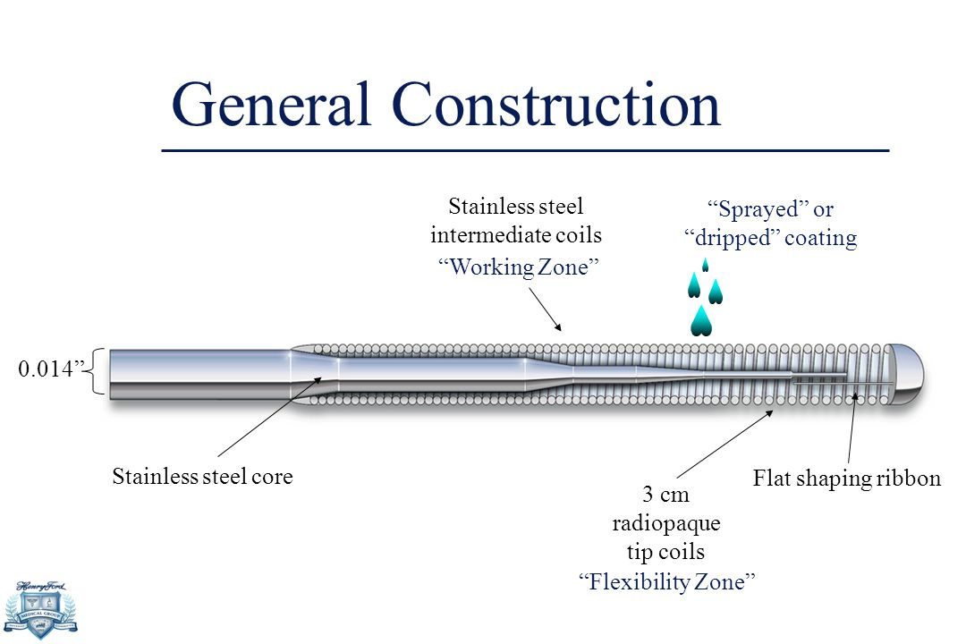 """General Construction 3 cm radiopaque tip coils """"Flexibility Zone"""" Stainless steel intermediate coils """"Working Zone"""" Stainless steel core """"Sprayed"""" or"""