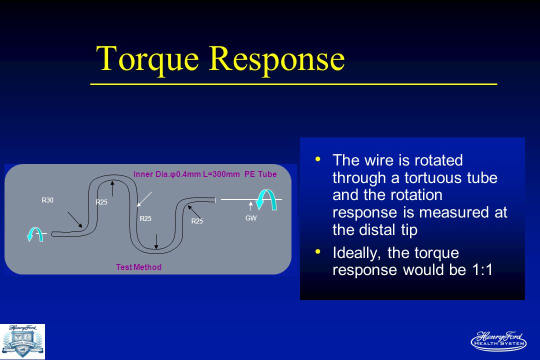 Torque Response The wire is rotated through a tortuous tube and the rotation response is measured at the distal tip Ideally, the torque response would