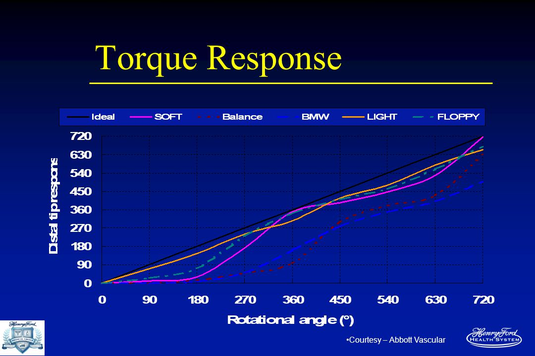 Torque Response Courtesy – Abbott Vascular