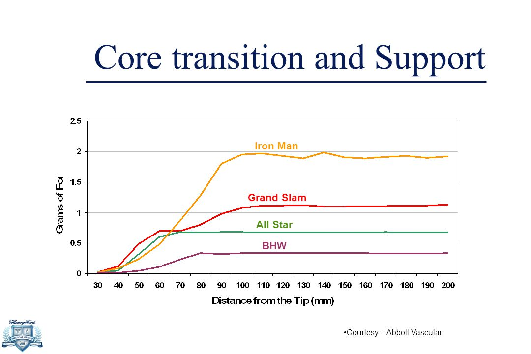 Core transition and Support Iron Man Grand Slam All Star BHW Courtesy – Abbott Vascular