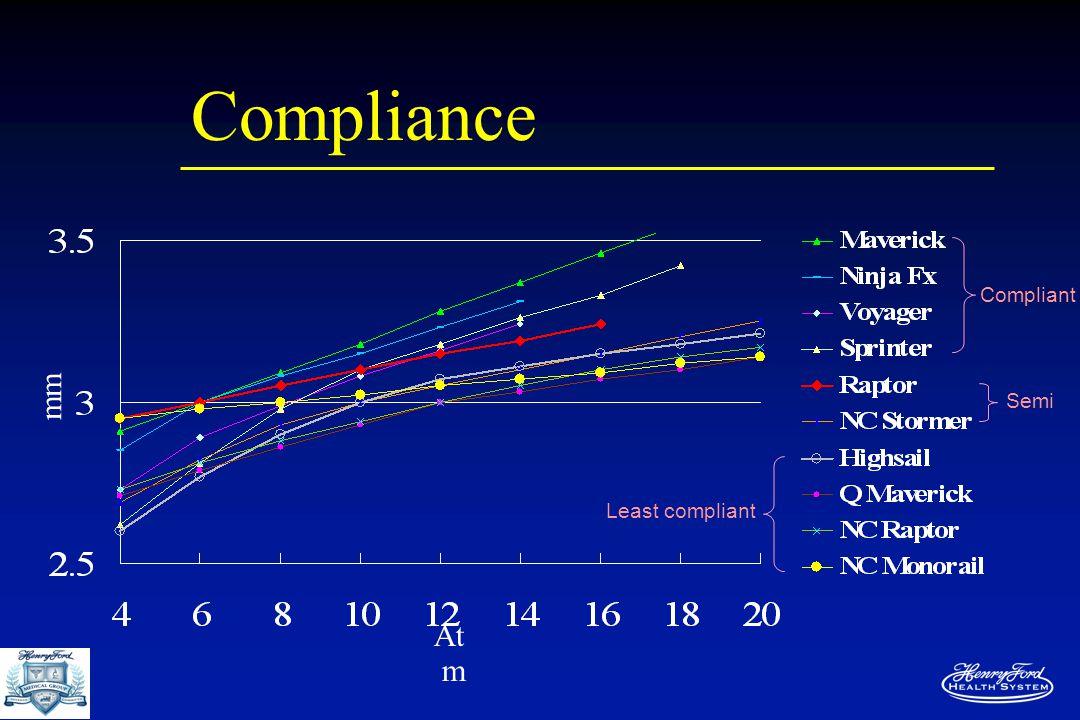 Compliance mm At m Compliant Semi Least compliant
