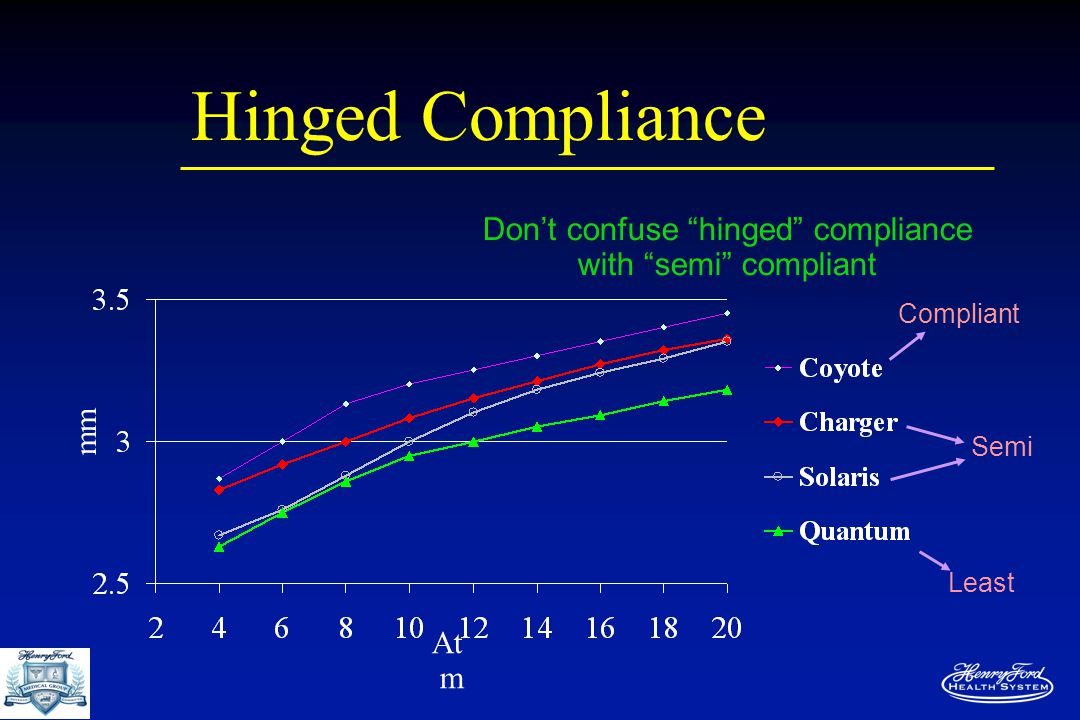 Hinged Compliance Compliant Semi Least mm At m Don't confuse hinged compliance with semi compliant