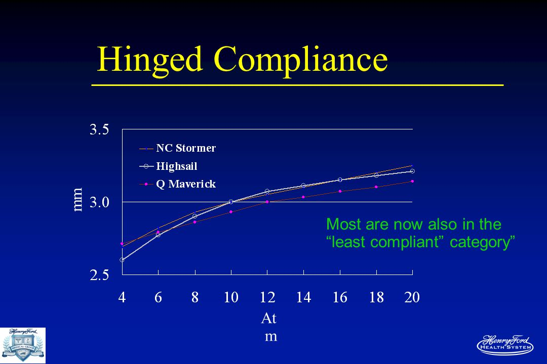 """Hinged Compliance mm At m Most are now also in the """"least compliant"""" category"""""""