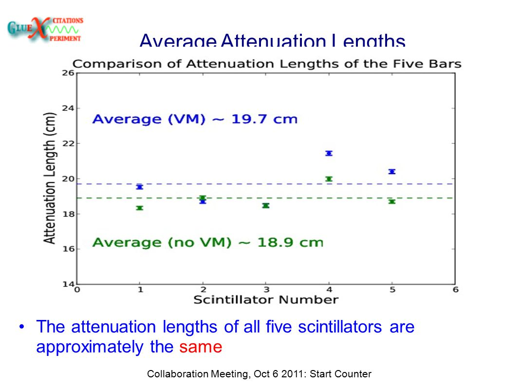Average Attenuation Lengths Collaboration Meeting, Oct 6 2011: Start Counter The attenuation lengths of all five scintillators are approximately the same