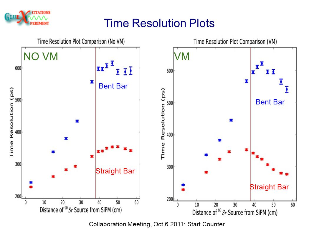 Time Resolution Plots Collaboration Meeting, Oct 6 2011: Start Counter NO VM VM Straight Bar Bent Bar