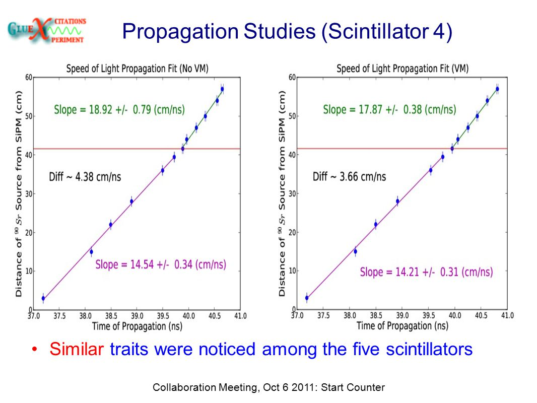 Propagation Studies (Scintillator 4) Collaboration Meeting, Oct 6 2011: Start Counter Similar traits were noticed among the five scintillators