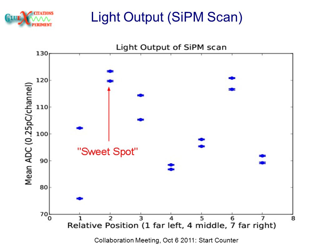 Light Output (SiPM Scan) Collaboration Meeting, Oct 6 2011: Start Counter