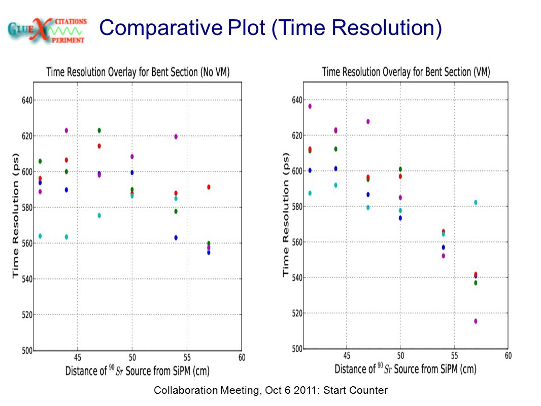 Comparative Plot (Time Resolution) Collaboration Meeting, Oct 6 2011: Start Counter
