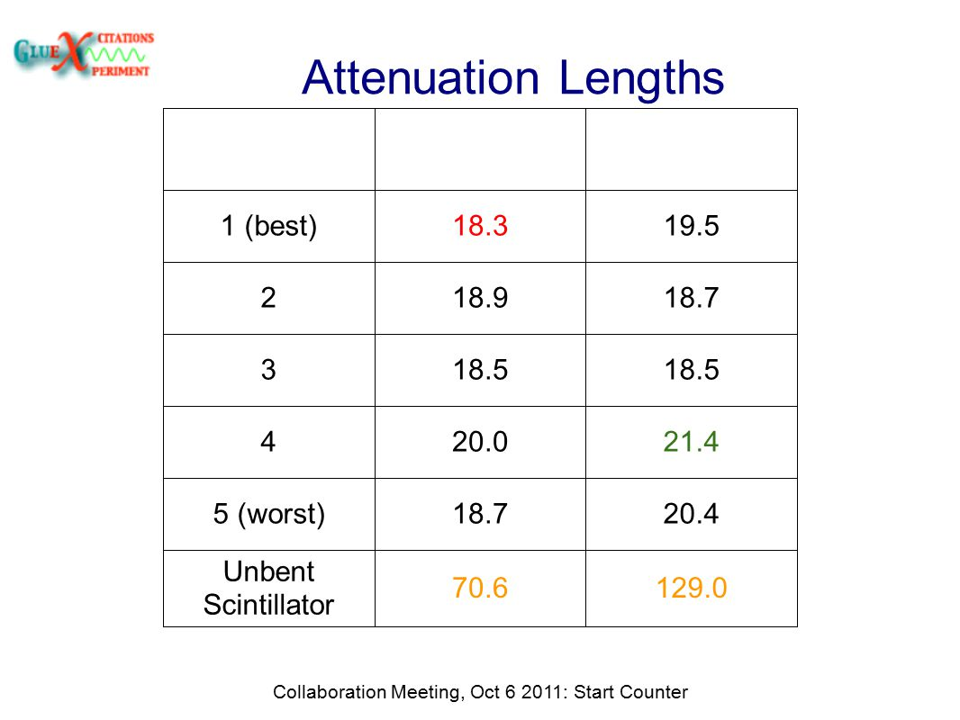 Attenuation Lengths Collaboration Meeting, Oct 6 2011: Start Counter