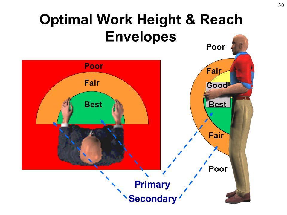 30 Optimal Work Height & Reach Envelopes Best Good Fair Poor Fair Poor Best Fair Poor Primary Secondary