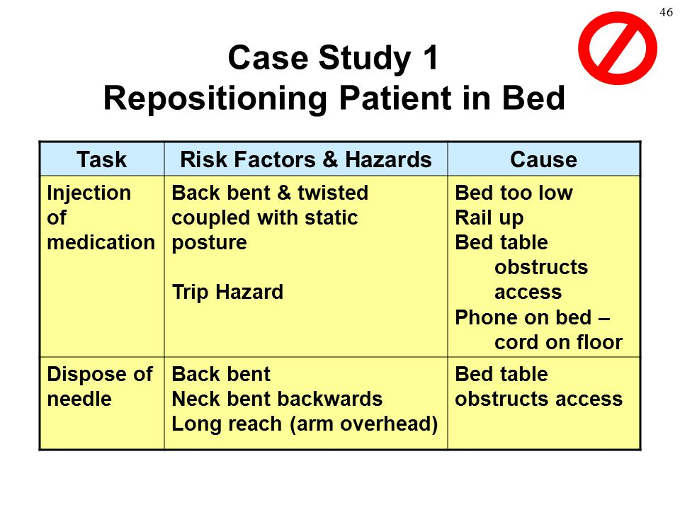 46 Case Study 1 Repositioning Patient in Bed TaskRisk Factors & HazardsCause Injection of medication Back bent & twisted coupled with static posture T