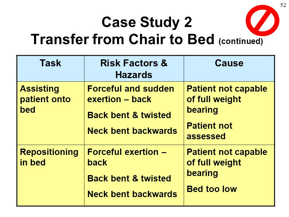 52 TaskRisk Factors & Hazards Cause Assisting patient onto bed Forceful and sudden exertion – back Back bent & twisted Neck bent backwards Patient not