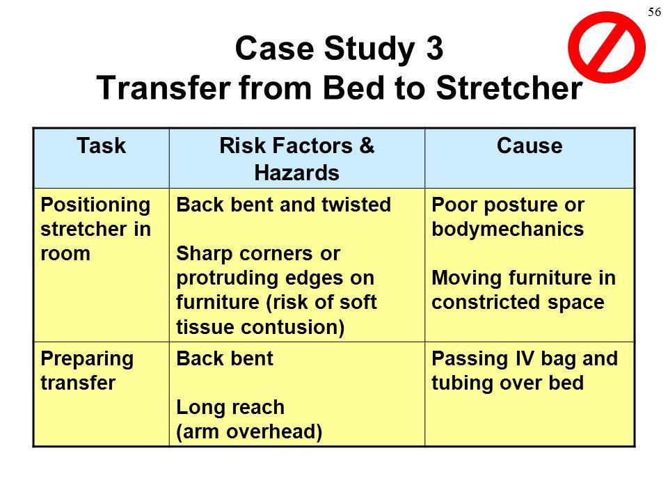 56 TaskRisk Factors & Hazards Cause Positioning stretcher in room Back bent and twisted Sharp corners or protruding edges on furniture (risk of soft t
