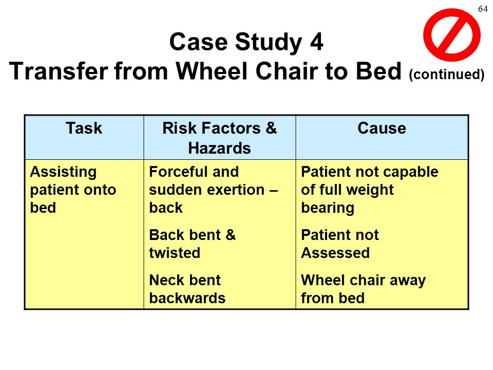 64 TaskRisk Factors & Hazards Cause Assisting patient onto bed Forceful and sudden exertion – back Back bent & twisted Neck bent backwards Patient not