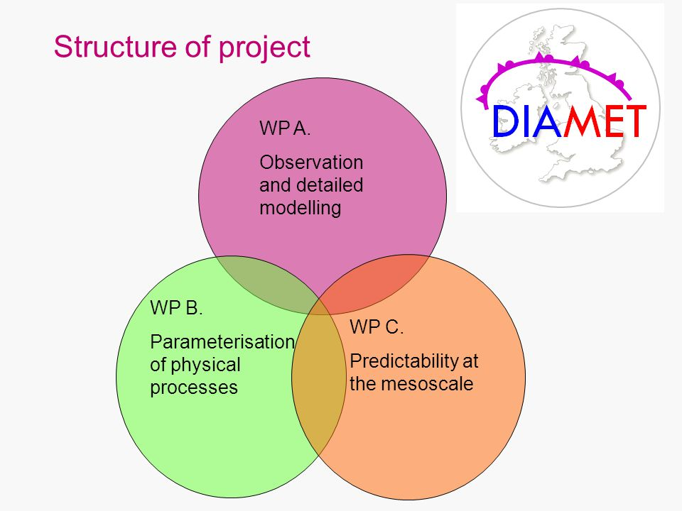 Structure of project WP A. Observation and detailed modelling WP C.