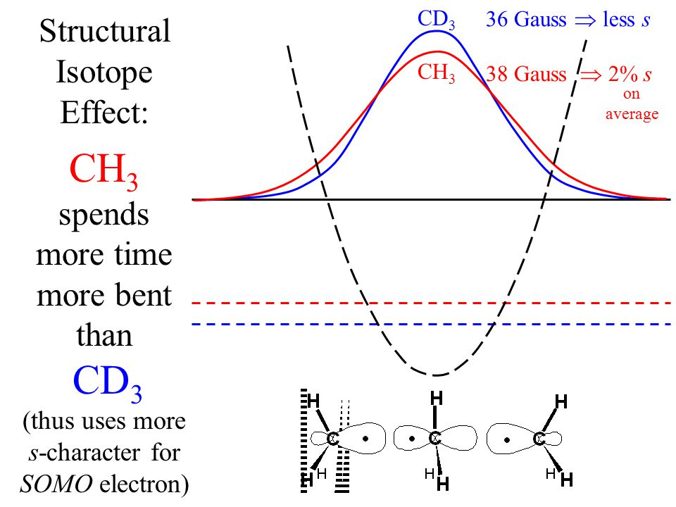 Structural Isotope Effect: CH 3 spends more time more bent than CD 3 (thus uses more s-character for SOMO electron) CH 3 38 Gauss  2% s 36 Gauss  less s CD 3 on average